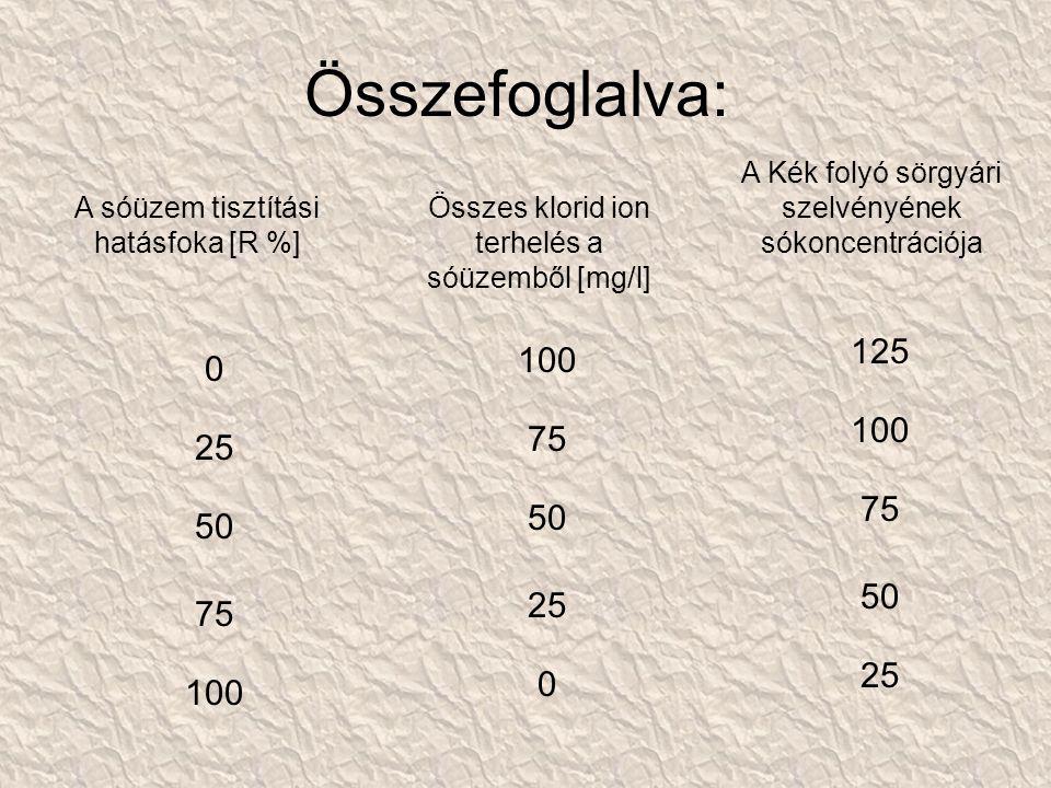 Összefoglalva: A sóüzem tisztítási hatásfoka [R %] Összes klorid ion terhelés a sóüzemből [mg/l] A Kék folyó sörgyári szelvényének sókoncentrációja 0 25 50 75 100 75 50 25 0 125 100 75 50 25