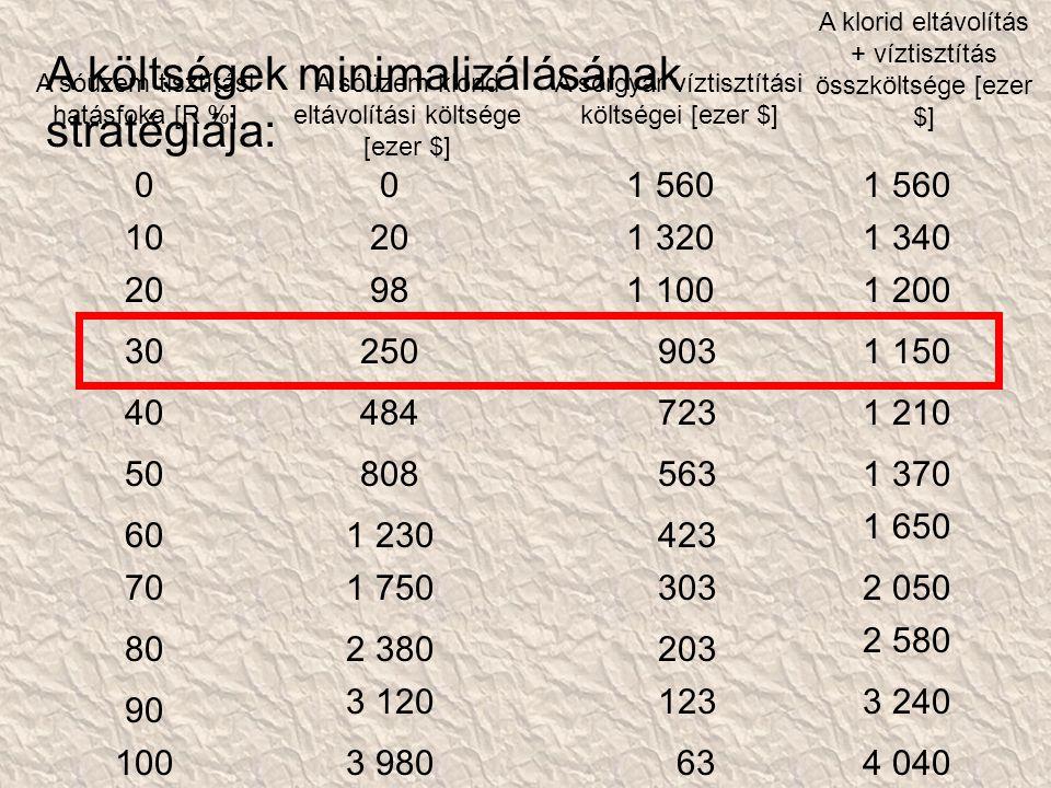 A sóüzem tisztítási hatásfoka [R %] A sóüzem klorid eltávolítási költsége [ezer $] A klorid eltávolítás + víztisztítás összköltsége [ezer $] A sörgyár