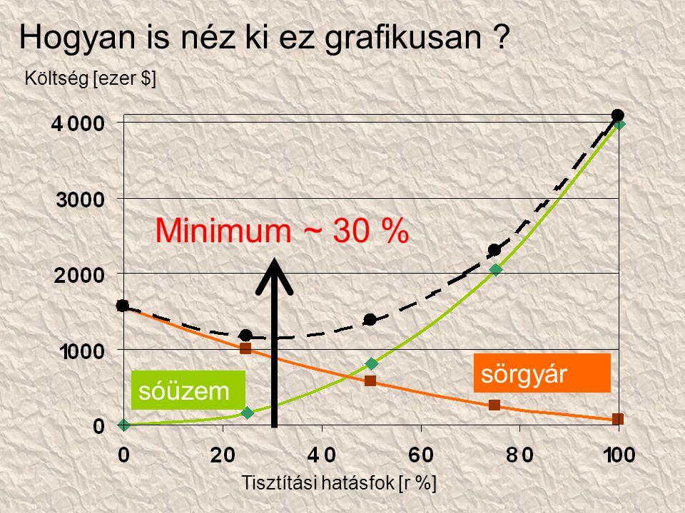 Hogyan is néz ki ez grafikusan ? Tisztítási hatásfok [r %] Költség [ezer $] sörgyár sóüzem Minimum ~ 30 %