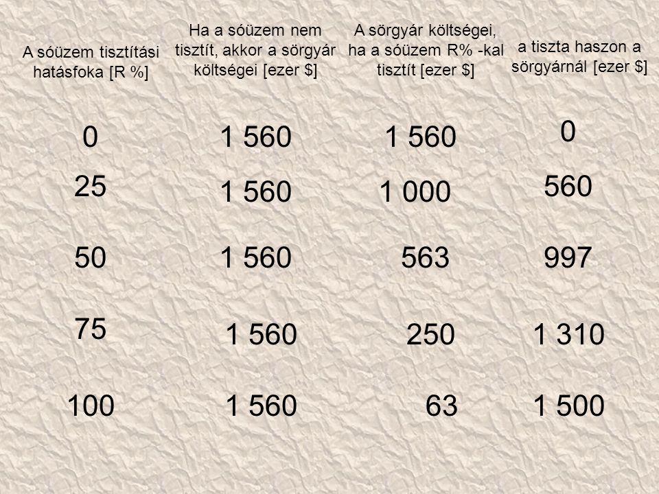 A sóüzem tisztítási hatásfoka [R %] Ha a sóüzem nem tisztít, akkor a sörgyár költségei [ezer $] a tiszta haszon a sörgyárnál [ezer $] A sörgyár költségei, ha a sóüzem R% -kal tisztít [ezer $] 01 560 0 25 1 5601 000 560 501 560563997 75 1 5602501 310 1001 560631 500