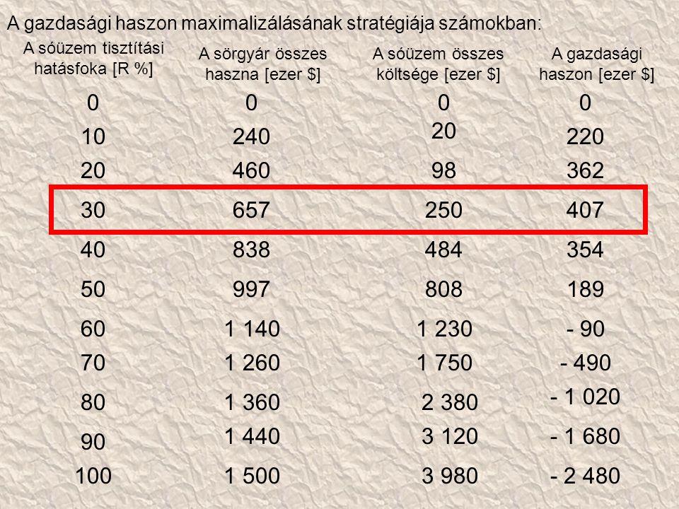 A sóüzem tisztítási hatásfoka [R %] A sörgyár összes haszna [ezer $] A gazdasági haszon [ezer $] A sóüzem összes költsége [ezer $] 0000 10240 20 220 2046098362 30657250407 40838484354 50997808189 601 1401 230- 90 701 2601 750- 490 801 3602 380 - 1 020 90 1 4403 120- 1 680 1001 5003 980- 2 480 A gazdasági haszon maximalizálásának stratégiája számokban: