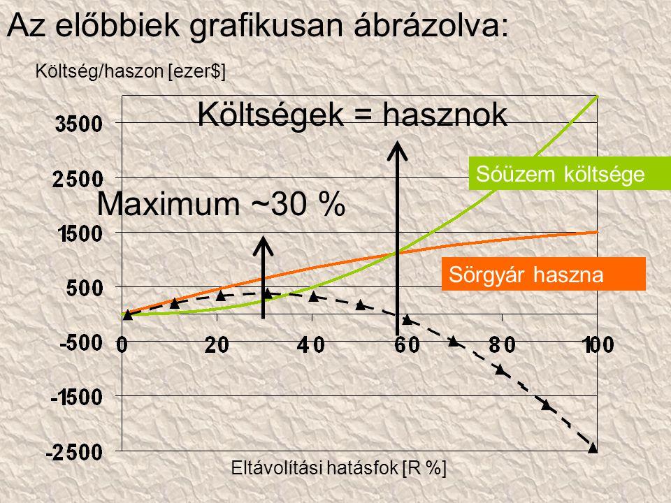 Az előbbiek grafikusan ábrázolva: Sóüzem költsége Sörgyár haszna Költségek = hasznok Költség/haszon [ezer$] Eltávolítási hatásfok [R %] Maximum ~30 %