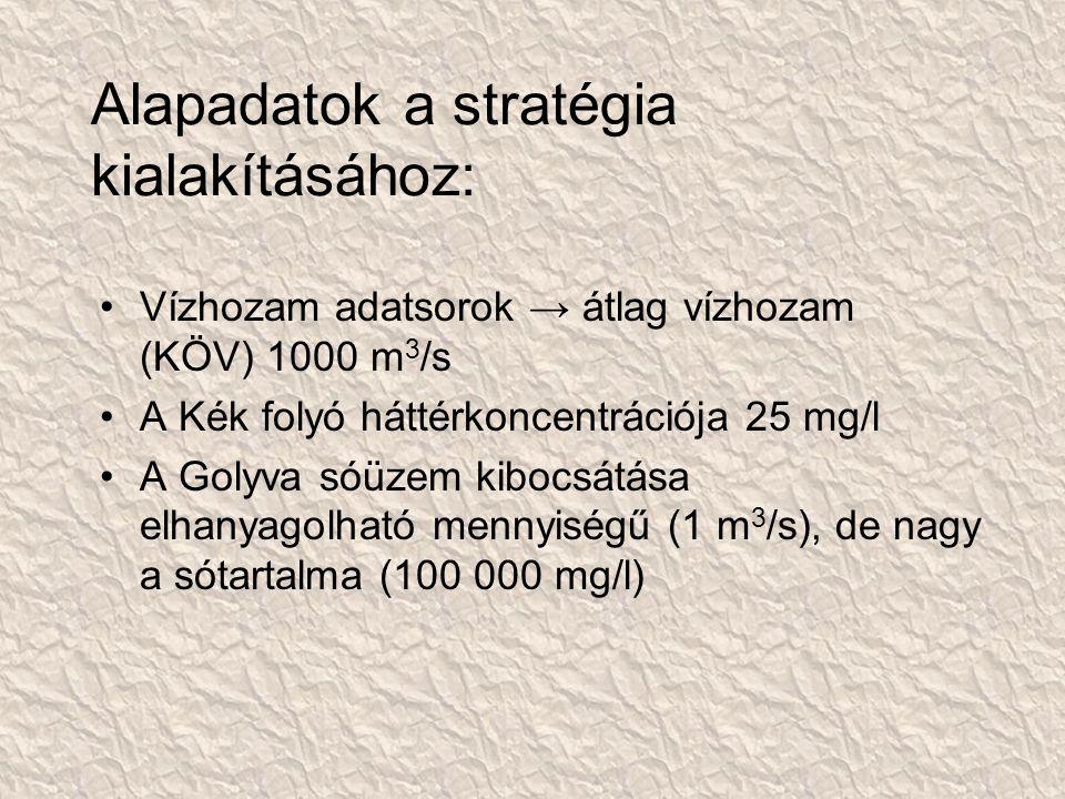 Alapadatok a stratégia kialakításához: Vízhozam adatsorok → átlag vízhozam (KÖV) 1000 m 3 /s A Kék folyó háttérkoncentrációja 25 mg/l A Golyva sóüzem kibocsátása elhanyagolható mennyiségű (1 m 3 /s), de nagy a sótartalma (100 000 mg/l)