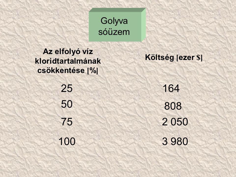 Golyva sóüzem Az elfolyó víz kloridtartalmának csökkentése [ % ] Költség [ ezer $] 25 50 75 1003 980 2 050 808 164