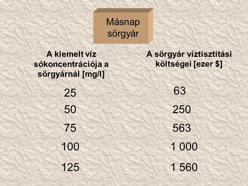 A sörgyár tisztítási költségei a koncentráció függvényében Koncentráció a folyóban (C M ) [mg/l] Költség [ezer$] K m (C M ) = 100*(C M ) 2