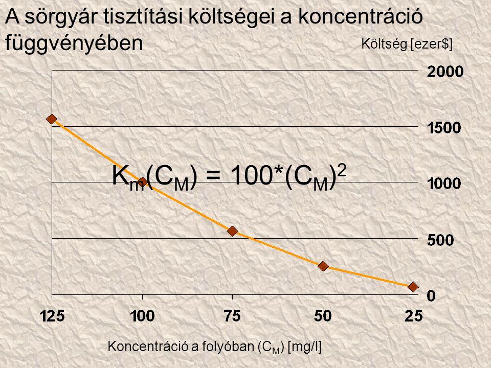 Golyva sóüzem Kék folyó Nyers szennyvíz: 100 000 [mg/l/m 3 ] Tisztítás: 100 000*(R[%]/100) = 1 000*R [mg/l/m 3 ] Bevezetés: 100 000 – 1 000*R [mg/l/m 3 ] Felvíz: 1 000*25 [mg/l/m 3 ] C M = ?