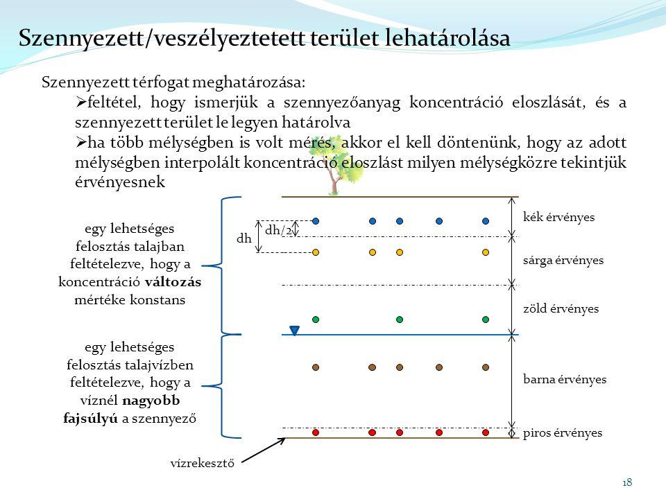 dh/2 kék érvényes sárga érvényes zöld érvényes dh Szennyezett/veszélyeztetett terület lehatárolása 18 Szennyezett térfogat meghatározása:  feltétel,