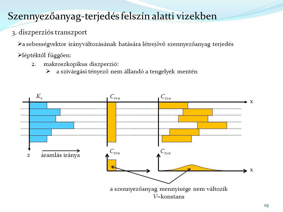 29  a sebességvektor irányváltozásának hatására létrejövő szennyezőanyag terjedés  léptéktől függően: 2. makroszkopikus diszperzió:  a szivárgási t