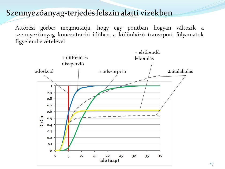advekció ± átalakulás + diffúzió és diszperzió + adszorpció + elsőrendű lebomlás 47 Szennyezőanyag-terjedés felszín alatti vizekben Áttörési görbe: me