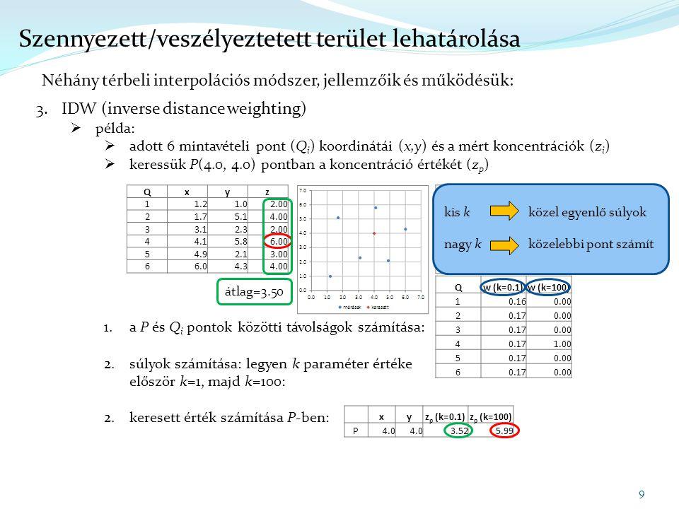 9 Szennyezett/veszélyeztetett terület lehatárolása Néhány térbeli interpolációs módszer, jellemzőik és működésük: 3.IDW (inverse distance weighting) 