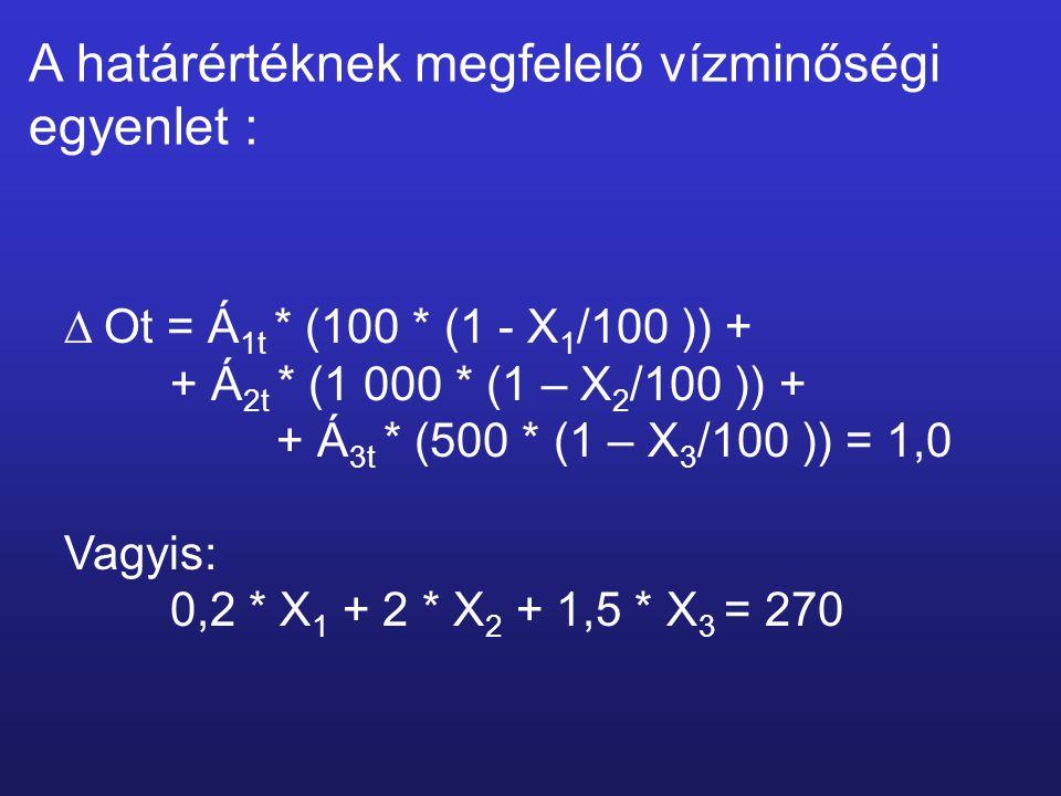  Ot = Á 1t * (100 * (1 - X 1 /100 )) + + Á 2t * (1 000 * (1 – X 2 /100 )) + + Á 3t * (500 * (1 – X 3 /100 )) = 1,0 Vagyis: 0,2 * X 1 + 2 * X 2 + 1,5 * X 3 = 270 A határértéknek megfelelő vízminőségi egyenlet :
