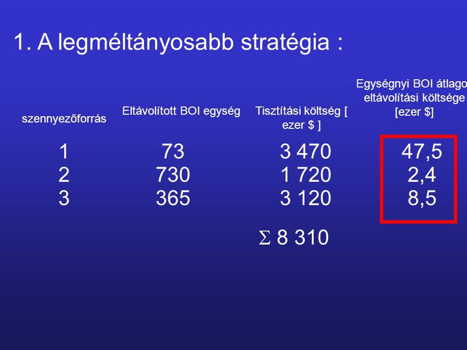 1. A legméltányosabb stratégia : szennyezőforrás Eltávolított BOI egység Egységnyi BOI átlagos eltávolítási költsége [ezer $] Tisztítási költség [ eze