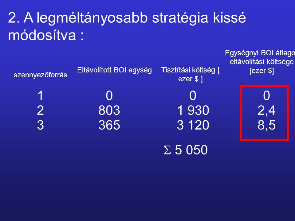 szennyezőforrás Eltávolított BOI egység Egységnyi BOI átlagos eltávolítási költsége [ezer $] Tisztítási költség [ ezer $ ] 1000 28031 9302,4 33653 1208,5  5 050 2.