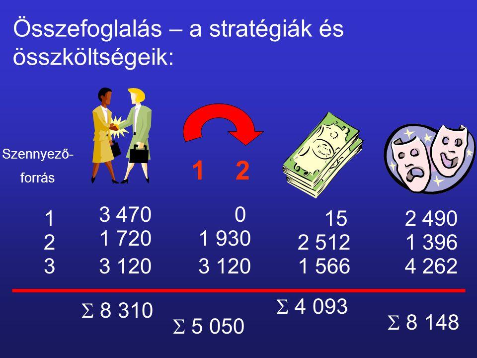 Összefoglalás – a stratégiák és összköltségeik: Szennyező- forrás 1 0 152 490 2 1 930 2 5121 396 33 1201 5664 262  8 310 3 470 1 720 3 120  5 050 