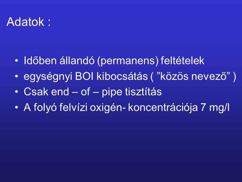 Időben állandó (permanens) feltételek egységnyi BOI kibocsátás ( közös nevező ) Csak end – of – pipe tisztítás A folyó felvízi oxigén- koncentrációja 7 mg/l Adatok :