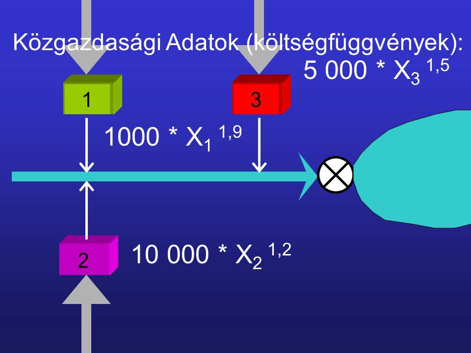 2 13 Közgazdasági Adatok (költségfüggvények): 1000 * X 1 1,9 10 000 * X 2 1,2 5 000 * X 3 1,5