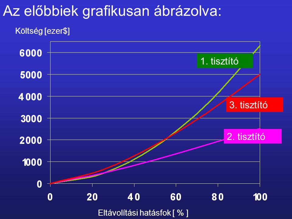 Az előbbiek grafikusan ábrázolva: 3. tisztító Költség [ezer$] Eltávolítási hatásfok [ % ] 2. tisztító 1. tisztító