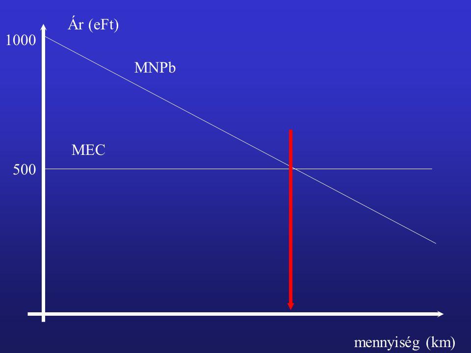 Ár (eFt) mennyiség (km) 500 1000 MEC MNPb
