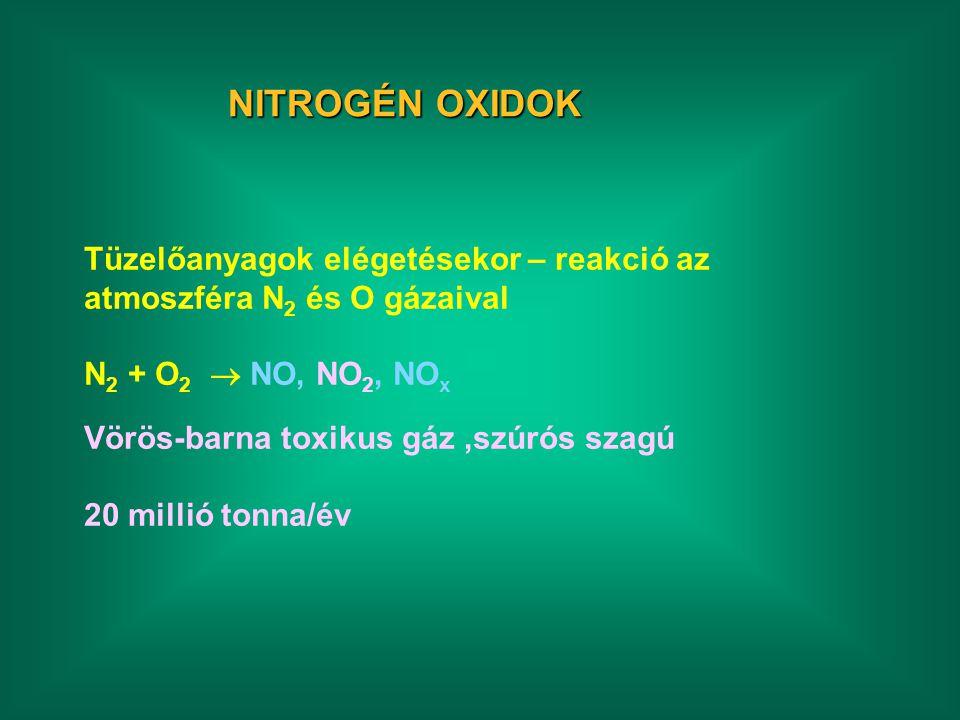 NITROGÉN OXIDOK Tüzelőanyagok elégetésekor – reakció az atmoszféra N 2 és O gázaival N 2 + O 2  NO, NO 2, NO x Vörös-barna toxikus gáz,szúrós szagú 20 millió tonna/év