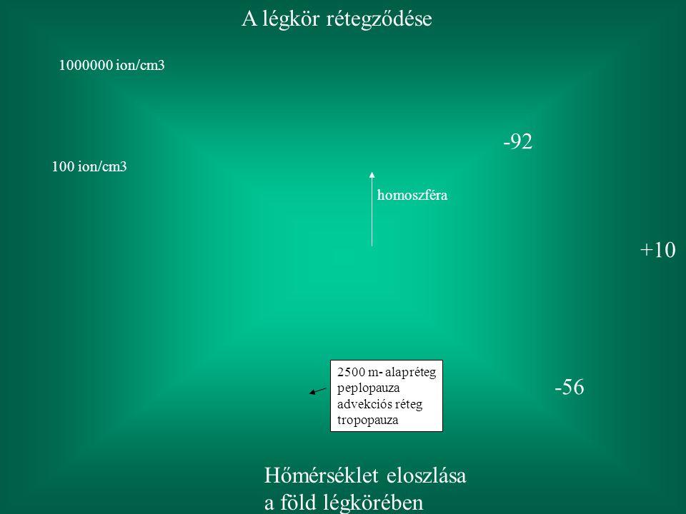 A légkör rétegződése homoszféra 2500 m- alapréteg peplopauza advekciós réteg tropopauza Hőmérséklet eloszlása a föld légkörében -56 -92 +10 100 ion/cm3 1000000 ion/cm3