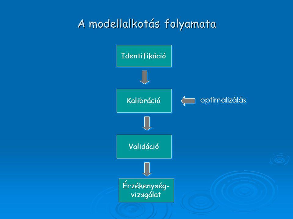Identifikáció Kalibráció Validáció Érzékenység- vizsgálat Érzékenység- vizsgálat A modellalkotás folyamata optimalizálás