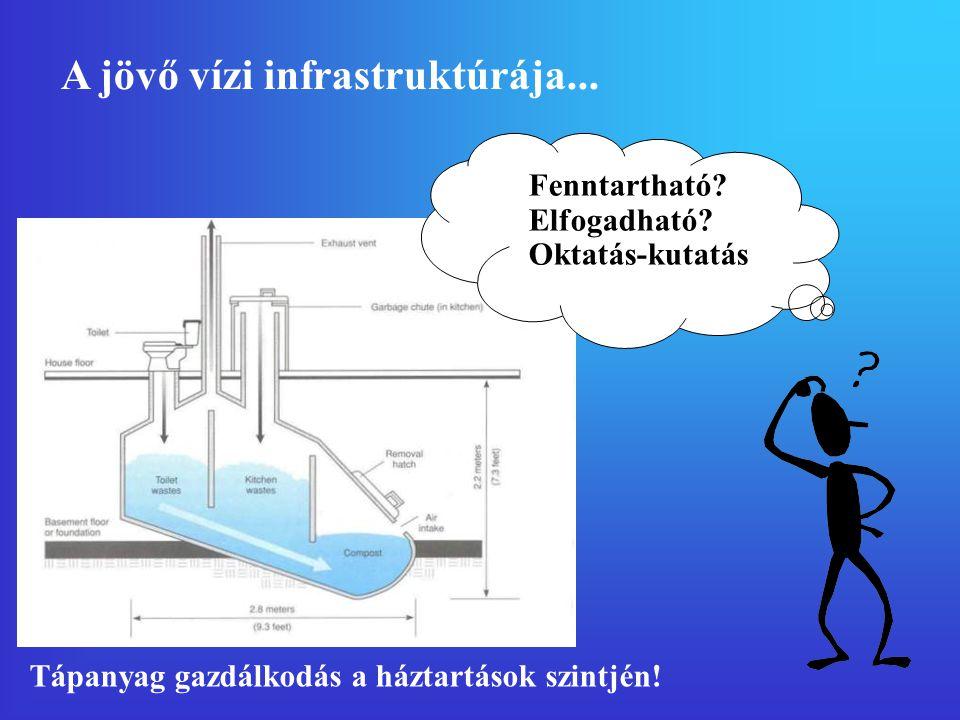 A jövő vízi infrastruktúrája...Fenntartható. Elfogadható.