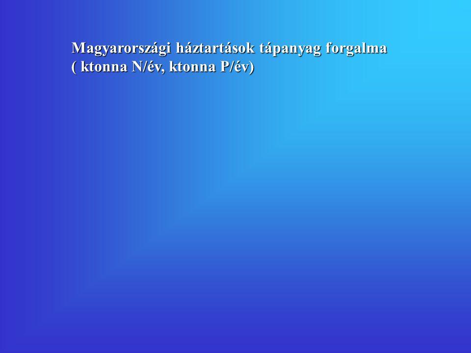 Magyarországi háztartások tápanyag forgalma ( ktonna N/év, ktonna P/év)
