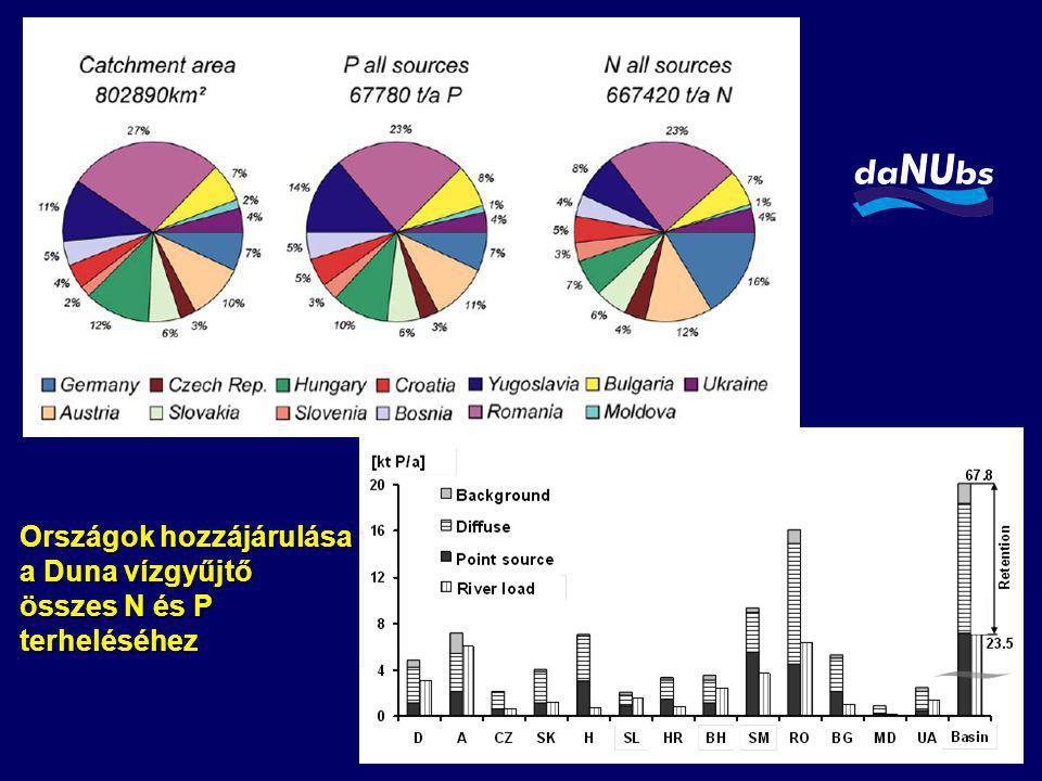 Országok hozzájárulása a Duna vízgyűjtő összes N és P terheléséhez
