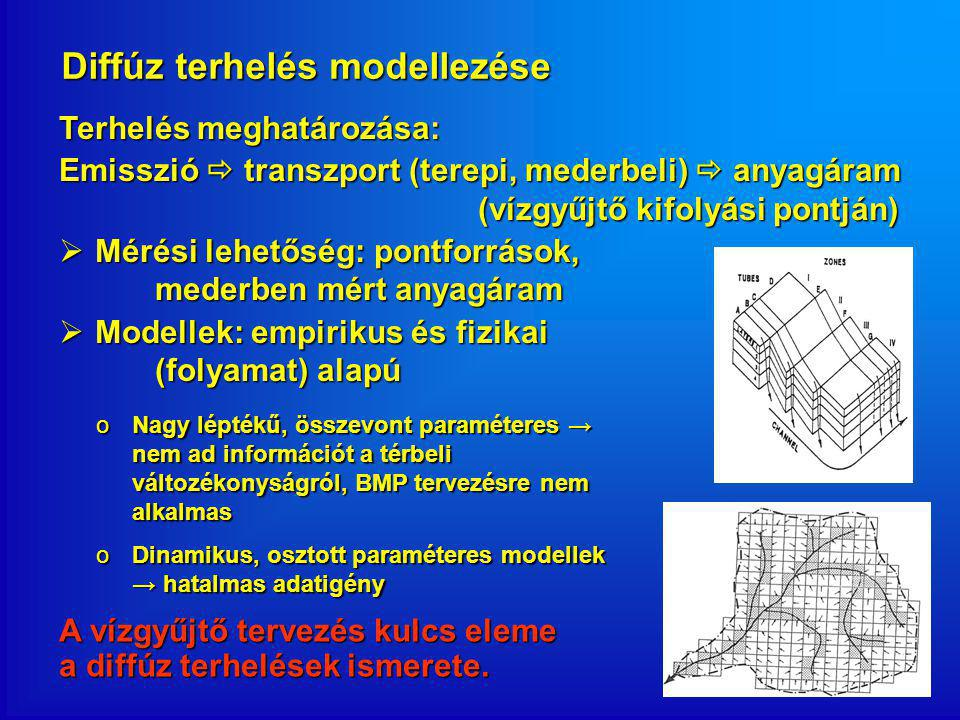 Diffúz terhelés modellezése Terhelés meghatározása: Emisszió  transzport (terepi, mederbeli)  anyagáram (vízgyűjtő kifolyási pontján)  Mérési lehetőség: pontforrások, mederben mért anyagáram  Modellek: empirikus és fizikai (folyamat) alapú A vízgyűjtő tervezés kulcs eleme a diffúz terhelések ismerete.