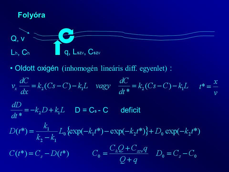 Folyóra Oldott oxigén (inhomogén lineáris diff. egyenlet) : D = C s - C deficit Q, v L h, C h q, L szv, C szv