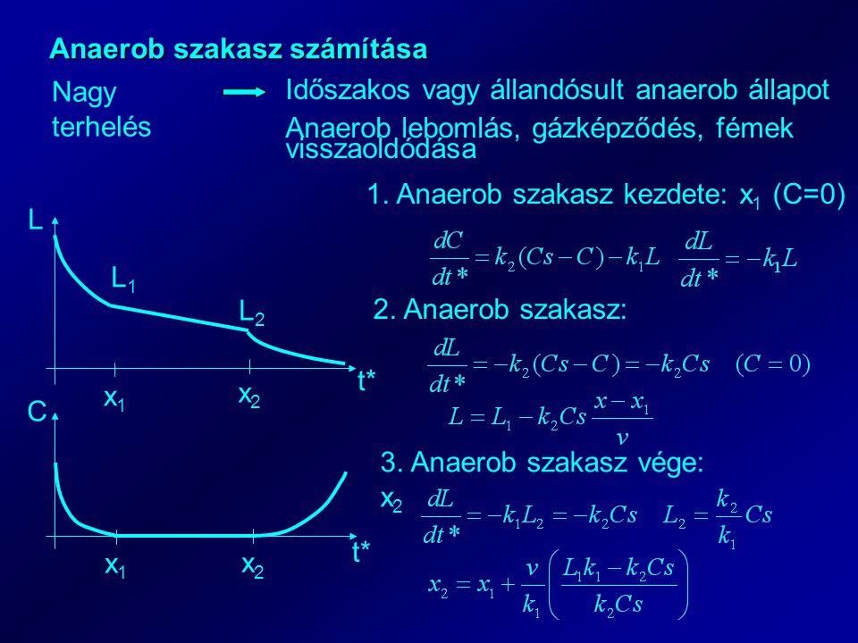 Anaerob szakasz számítása Nagy terhelés Időszakos vagy állandósult anaerob állapot Anaerob lebomlás, gázképződés, fémek visszaoldódása C t* L x1x1 1.