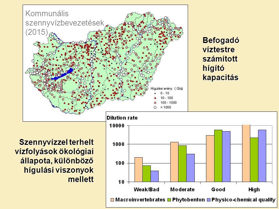 Kommunális szennyvízbevezetések (2015) Befogadó víztestre számított hígító kapacitás Szennyvízzel terhelt vízfolyások ökológiai állapota, különböző hí
