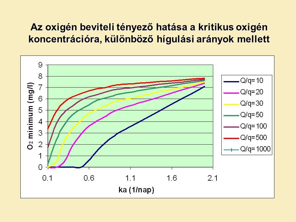 Az oxigén beviteli tényező hatása a kritikus oxigén koncentrációra, különböző hígulási arányok mellett