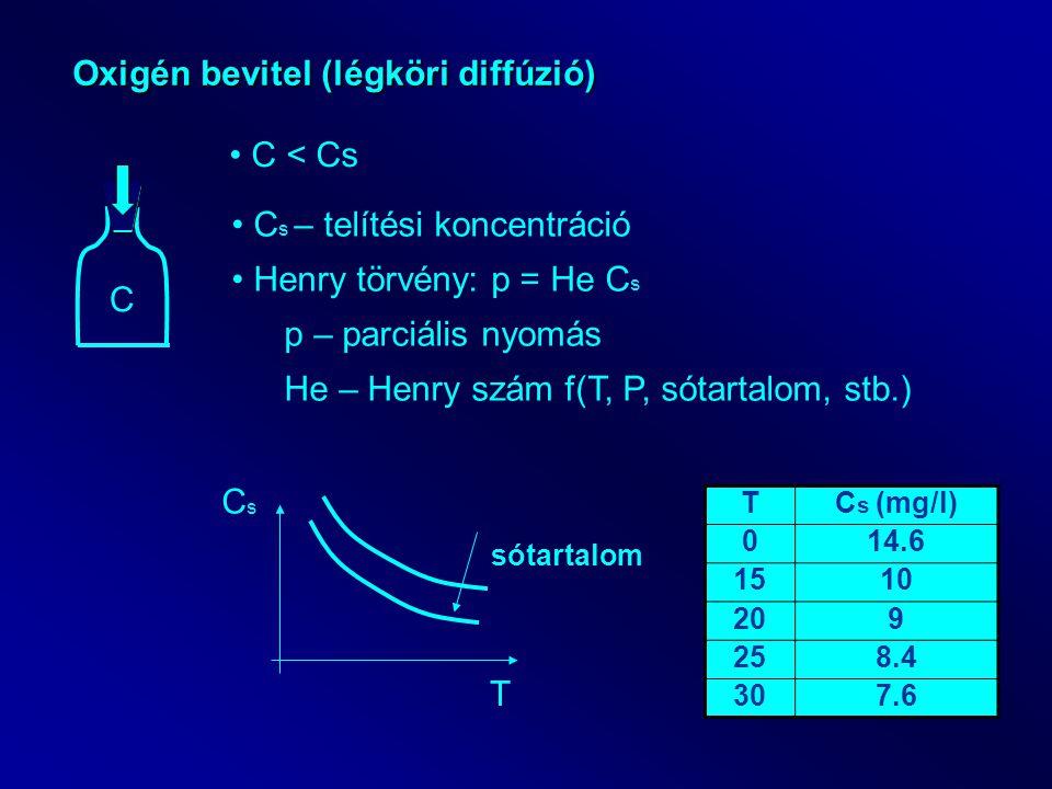 Oxigén bevitel (légköri diffúzió) C < Cs C C s – telítési koncentráció Henry törvény: p = He C s p – parciális nyomás He – Henry szám f(T, P, sótartal
