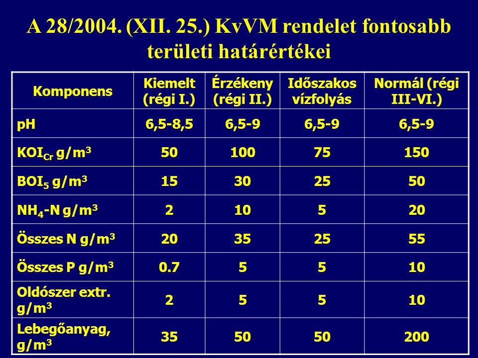 Komponens Kiemelt (régi I.) Érzékeny (régi II.) Időszakos vízfolyás Normál (régi III-VI.) pH6,5-8,56,5-9 KOI Cr g/m 3 5010075150 BOI 5 g/m 3 15302550