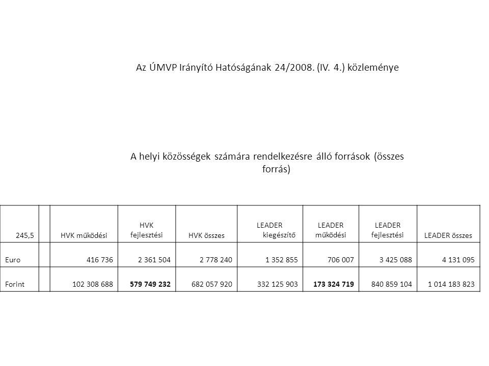 Az ÚMVP Irányító Hatóságának 24/2008. (IV. 4.) közleménye A helyi közösségek számára rendelkezésre álló források (összes forrás) 245,5HVK működési HVK