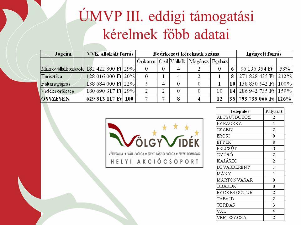 ÚMVP III. eddigi támogatási kérelmek főbb adatai