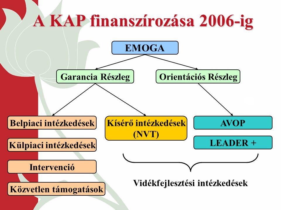 EMOGA Garancia RészlegOrientációs Részleg Belpiaci intézkedések Külpiaci intézkedések Intervenció Közvetlen támogatások Kísérő intézkedések (NVT) A KA