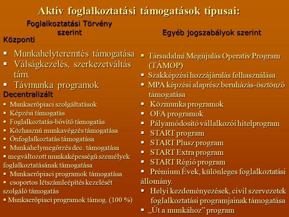 Aktív foglalkoztatási támogatások típusai:  Munkahelyteremtés támogatása  Válságkezelés, szerkezetváltás tám.