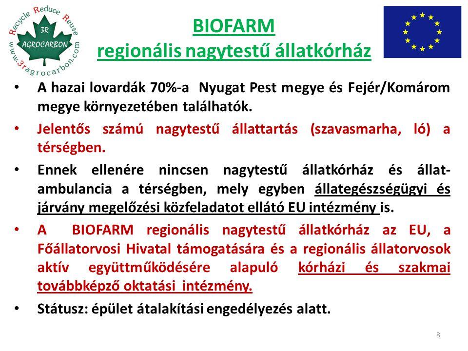 BIOFARM regionális nagytestű állatkórház A hazai lovardák 70%-a Nyugat Pest megye és Fejér/Komárom megye környezetében találhatók. Jelentős számú nagy