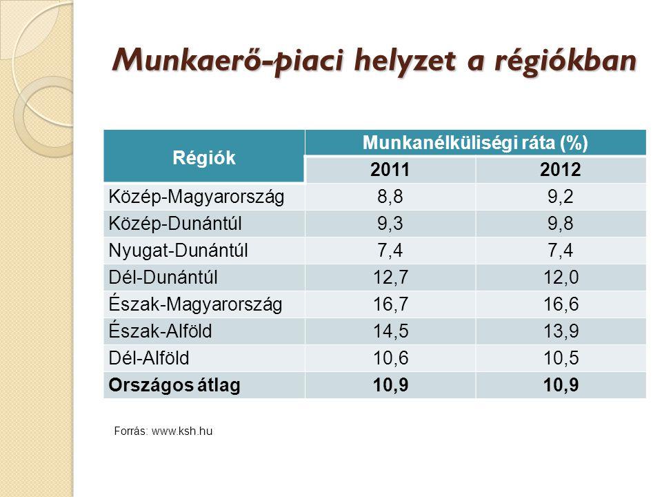 Munkaerő-piaci helyzet a régiókban Régiók Munkanélküliségi ráta (%) 20112012 Közép-Magyarország8,89,2 Közép-Dunántúl9,39,8 Nyugat-Dunántúl7,47,47,4 Dél-Dunántúl12,712,0 Észak-Magyarország16,716,6 Észak-Alföld14,513,9 Dél-Alföld10,610,5 Országos átlag10,9 Forrás: www.ksh.hu