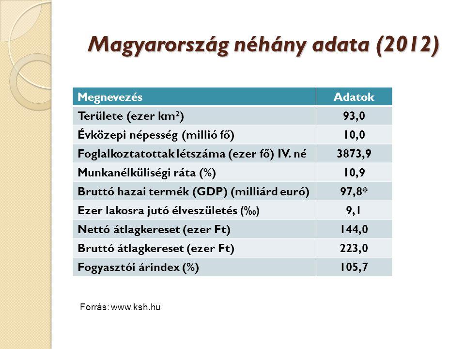 Magyarország néhány adata (2012) MegnevezésAdatok Területe (ezer km 2 )93,0 Évközepi népesség (millió fő)10,0 Foglalkoztatottak létszáma (ezer fő) IV.