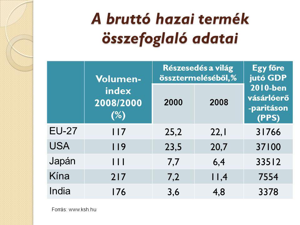 A bruttó hazai termék összefoglaló adatai Volumen- index 2008/2000 (%) Részesedés a világ össztermeléséből, % Egy főre jutó GDP 2010-ben vásárlóerő -paritáson (PPS) 20002008 EU-27 11725,222,131766 USA 11923,520,737100 Japán 1117,76,433512 Kína 2177,211,47554 India 1763,64,83378 Forrás: www.ksh.hu