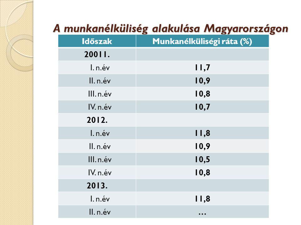 A munkanélküliség alakulása Magyarországon IdőszakMunkanélküliségi ráta (%) 20011.
