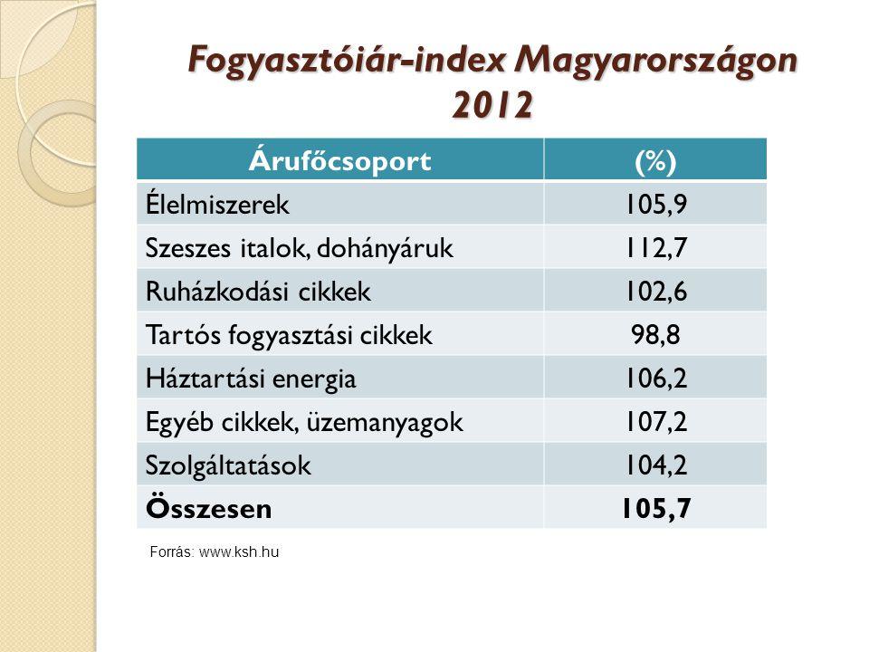 Fogyasztóiár-index Magyarországon 2012 Árufőcsoport(%) Élelmiszerek105,9 Szeszes italok, dohányáruk112,7 Ruházkodási cikkek102,6 Tartós fogyasztási cikkek98,8 Háztartási energia106,2 Egyéb cikkek, üzemanyagok107,2 Szolgáltatások104,2 Összesen105,7 Forrás: www.ksh.hu