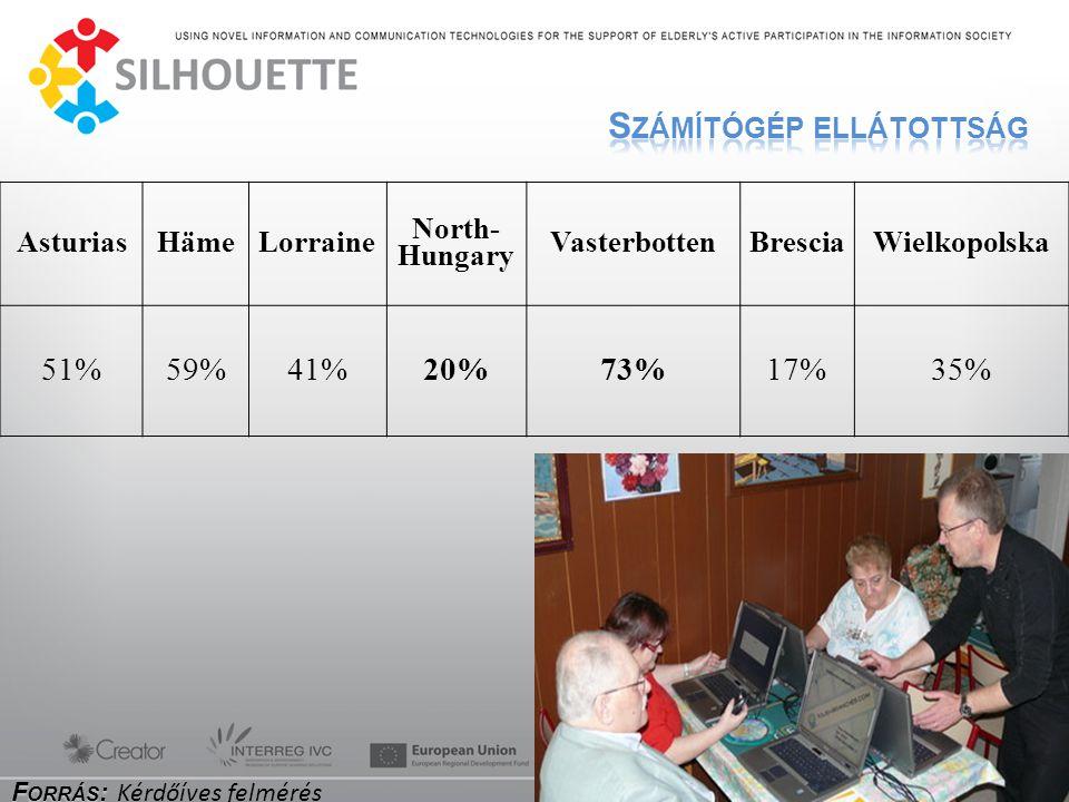 AsturiasHämeLorraine North- Hungary VasterbottenBresciaWielkopolska 51%59%41%20%73%17%35%