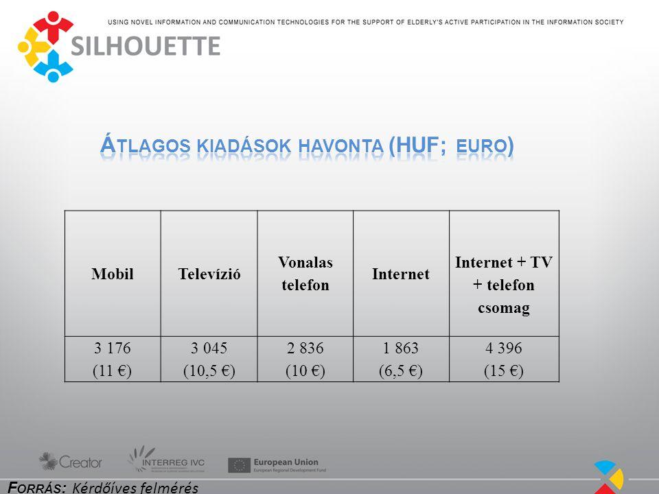 MobilTelevízió Vonalas telefon Internet Internet + TV + telefon csomag 3 176 (11 €) 3 045 (10,5 €) 2 836 (10 €) 1 863 (6,5 €) 4 396 (15 €)