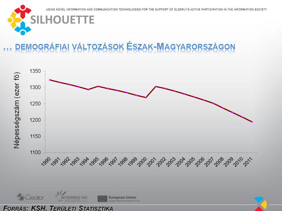 Megye, régió 60 éven felüli népesség aránya, % 20002009 Borsod-Abaúj-Zemplén19.119.9 Heves21.622.4 Nógrád21.021.9 Észak-Magyarország20.020.9 1000 főre jutó természetes szaporodás (+) ill.
