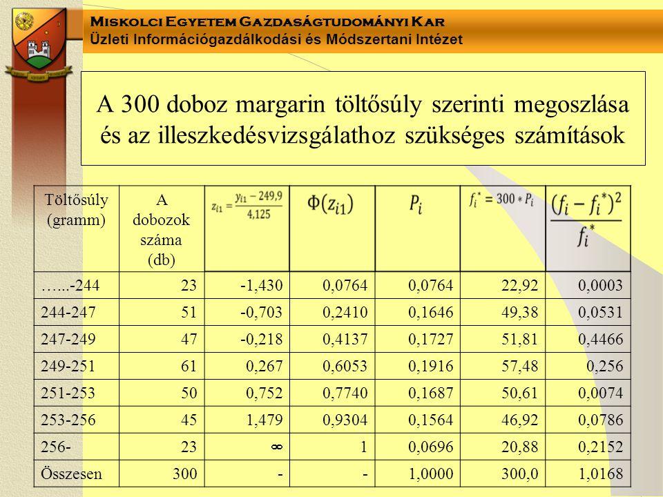 Miskolci Egyetem Gazdaságtudományi Kar Üzleti Információgazdálkodási és Módszertani Intézet A 300 doboz margarin töltősúly szerinti megoszlása és az illeszkedésvizsgálathoz szükséges számítások Töltősúly (gramm) A dobozok száma (db) …...-24423-1,4300,0764 22,920,0003 244-24751-0,7030,24100,164649,380,0531 247-24947-0,2180,41370,172751,810,4466 249-251610,2670,60530,191657,480,256 251-253500,7520,77400,168750,610,0074 253-256451,4790,93040,156446,920,0786 256-23  10,069620,880,2152 Összesen300--1,0000300,01,0168
