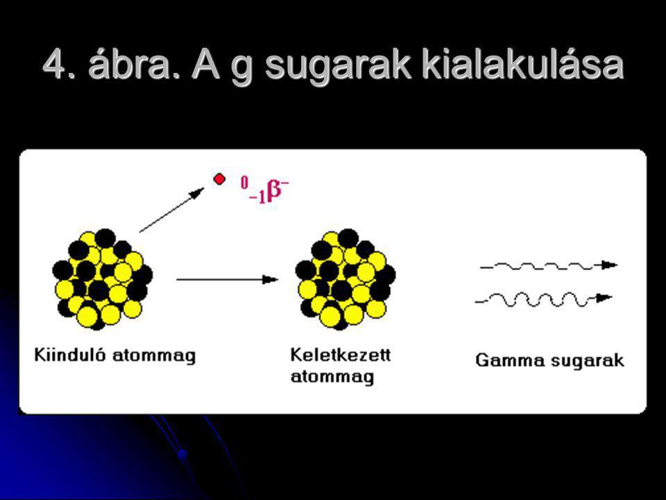 4. ábra. A g sugarak kialakulása